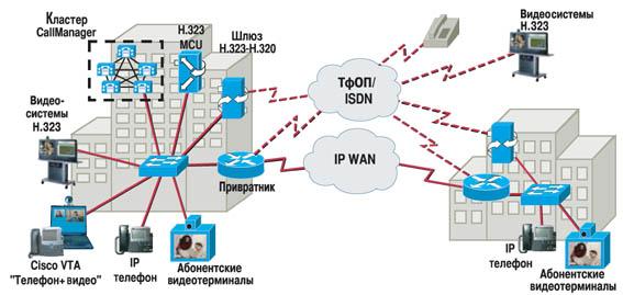 Cisco systems развивает свой бизнес по трем